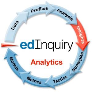edinquiry analytics chart