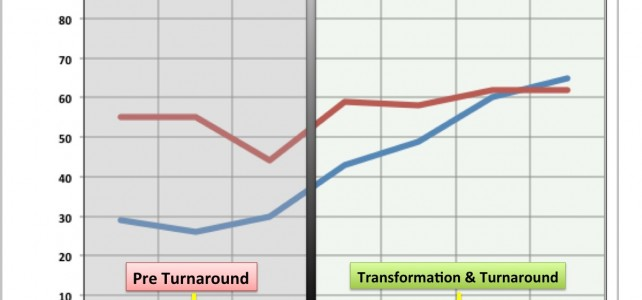 On the Ground in a Turnaround – Results Don't Lie
