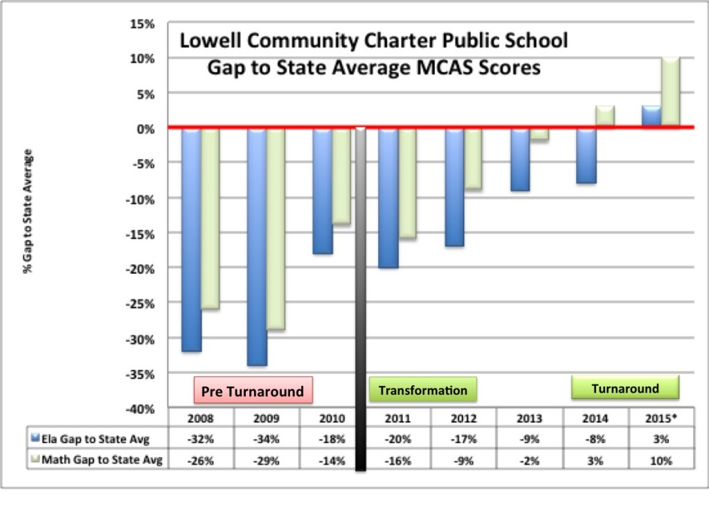 LCCPS 2015 Analysis gap1
