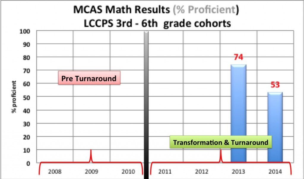 LCCPS 2015 Analysis6