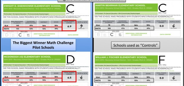 The Biggest Winner Math Challenge – Results Don't Lie
