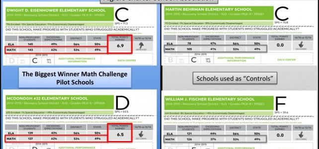 The Biggest Winner Math Challenge – Results Don't Lie